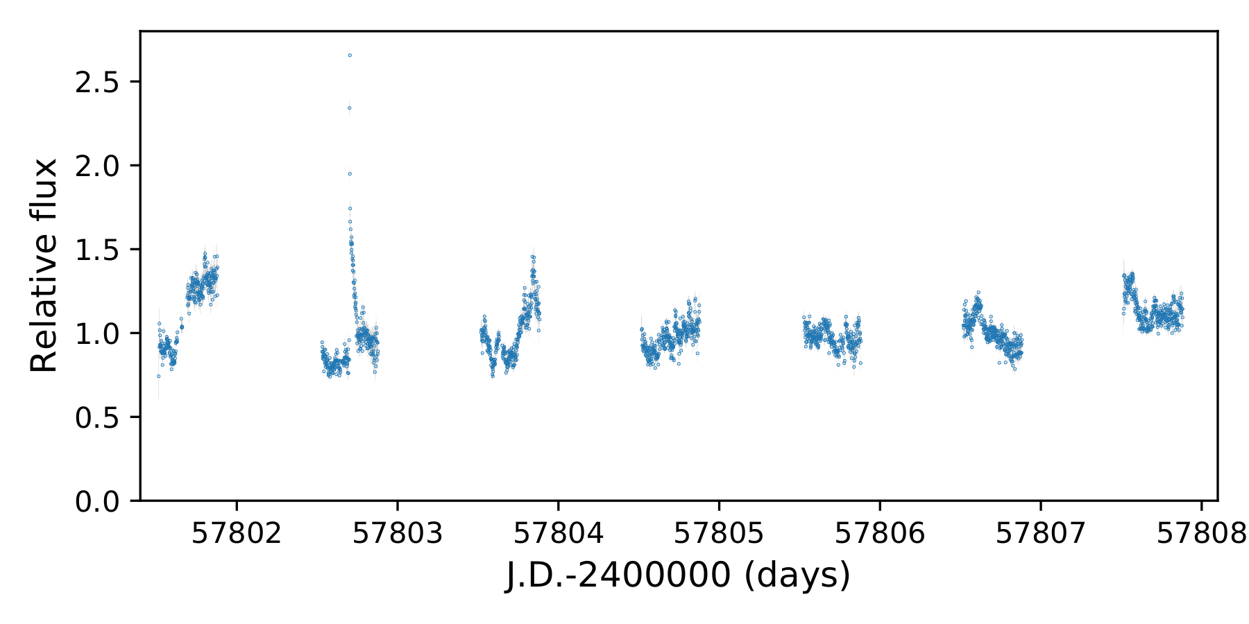 CTIO_lightcurve_J0808